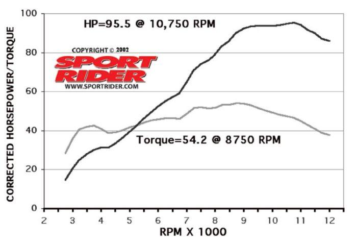 146_06sportbike_peformance_dyno_chartshonda_corrected_torque_horsepower
