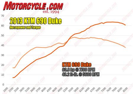 KTM 690 Duke Dyno Chart