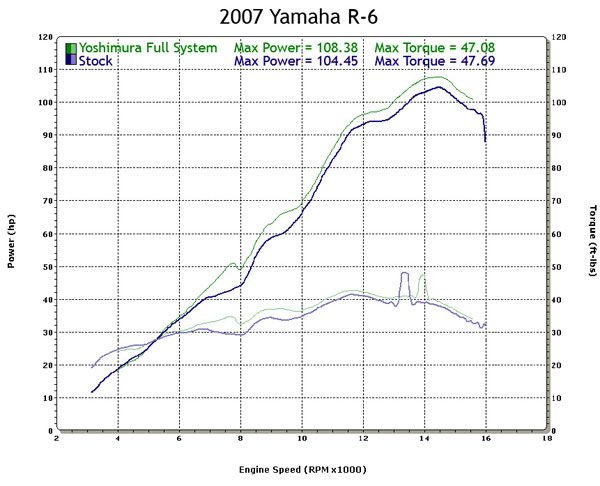 Yamaha R6 Dyno Chart