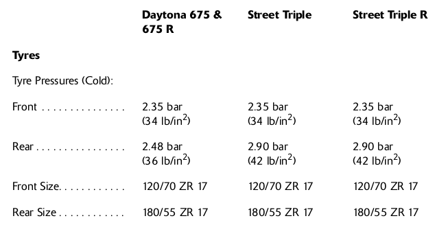 Street Triple Tyre Pressures
